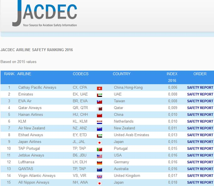 Der JACDEC Index 2016 führt die sichersten Fluglienien der Welt auf (Screenshot: http://www.jacdec.de/airline-safety-ranking-2016/)