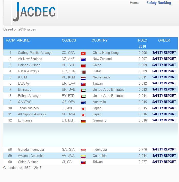 sicherste fluglinien, 2017, jacdec, airlines, singleurlaub, reisen